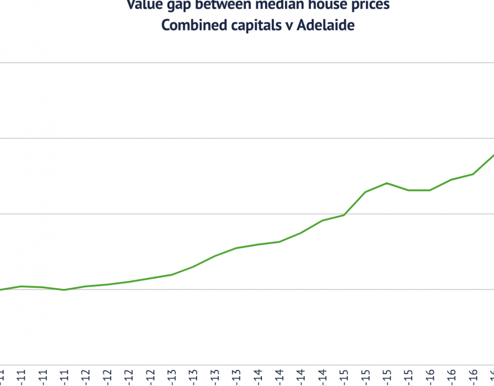 adelaide graph